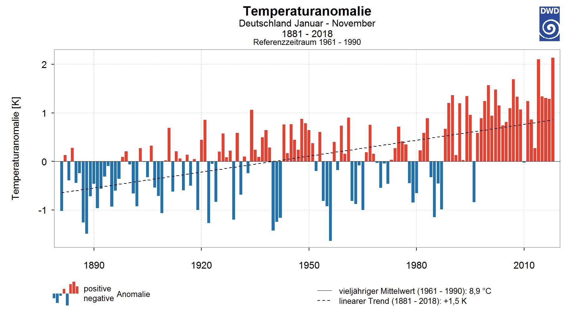 Jahresmitteltemperatur