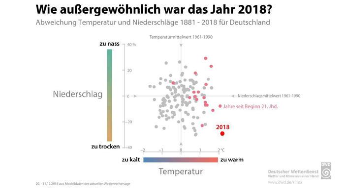 Klimawandel 2018 War Das Wärmste Und Trockenste Jahr Seit Eh Und Je