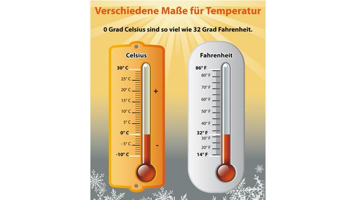Wetterlexikon Fahrenheit Wetter De