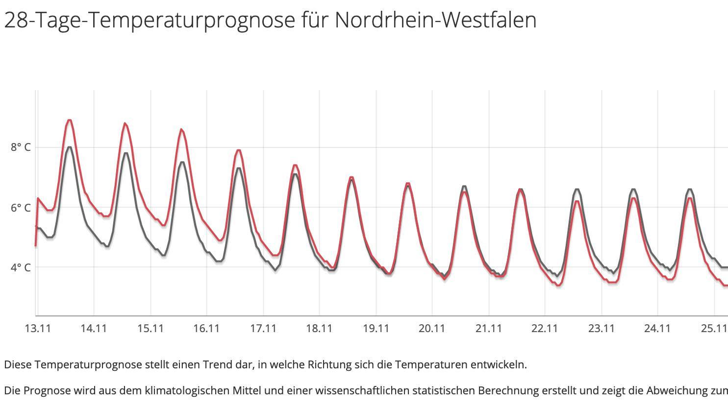 Das 30 Tage Wetter vom 04.11.2019: Der Winter ist in