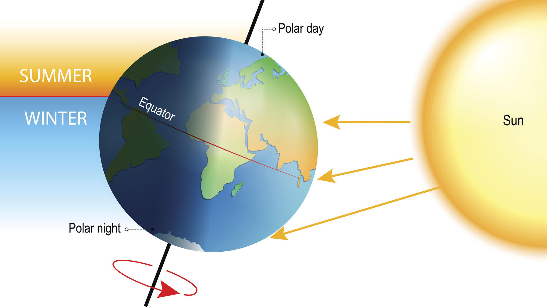 tilt of the Earth's axis. seasons is  the result from the Earth's axis of rotation being tilted with respect to its orbital plane. the northern and southern hemispheres always experience opposite seasons. One part of the planet is more directly expos