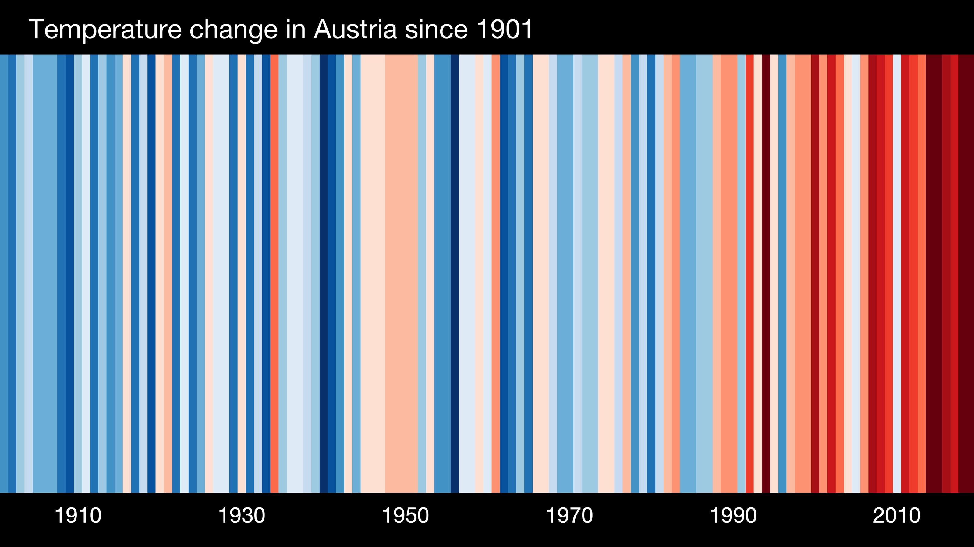 stripes EUROPE-Austria- All of Austria -1901-2019-BK-withlabels