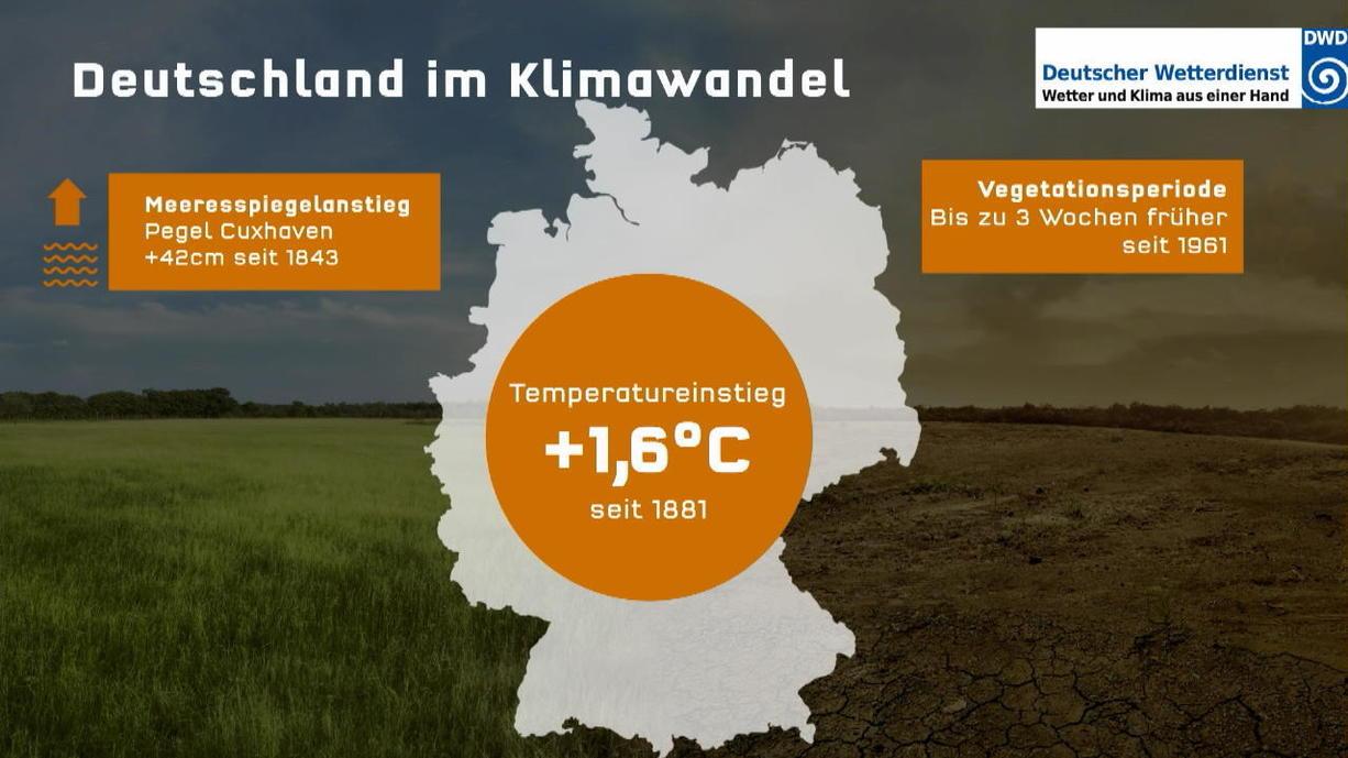Mit 1,6 Grad aktueller Erwärmung liegt Deutschland einen ganzes Stück vor dem weltweiten Durchschnitt von einem Grad. RTL-Meteorologe Christian Häckl erklärt im Klima Update, welche Auswirkungen das hat.