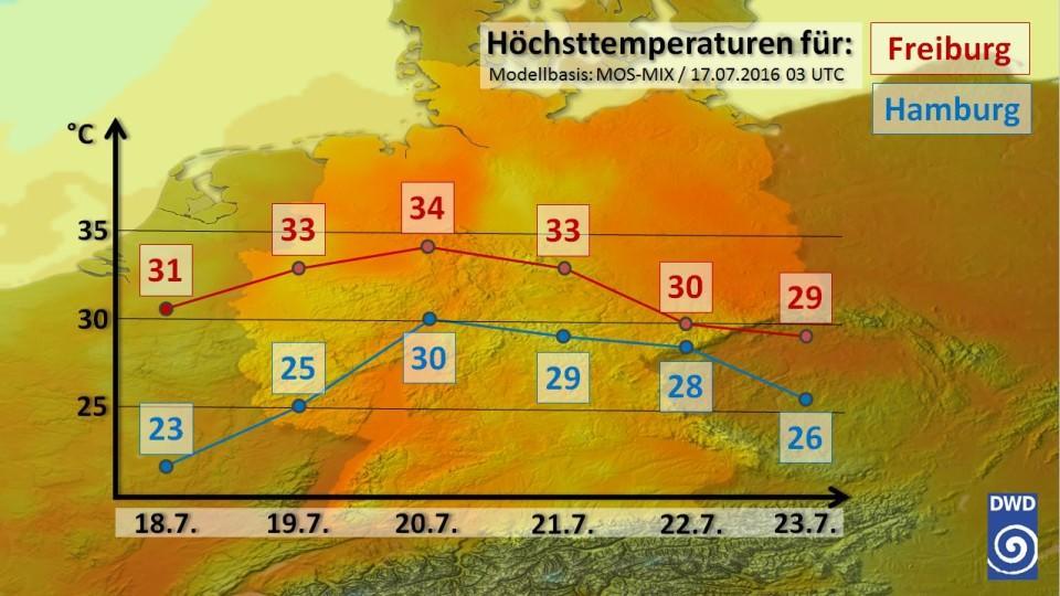 Hitzewelle Deutschland